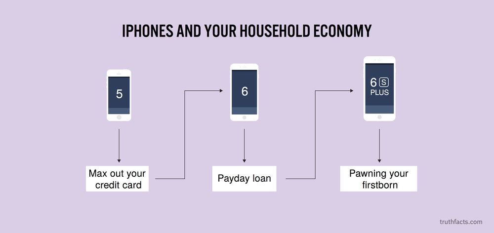 iPhones and your household economy