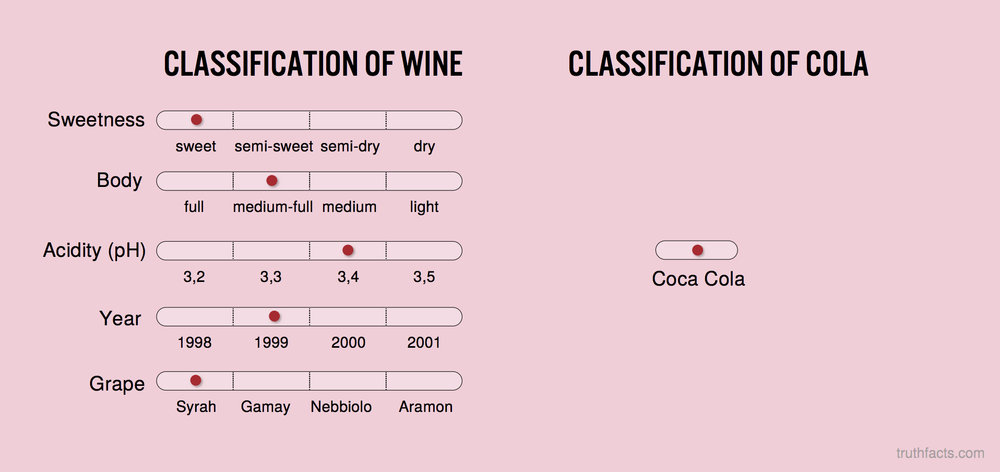 Classification of wine vs. cola