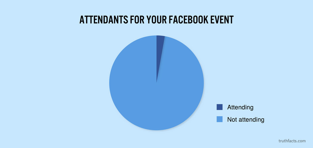 Attendants for your Facebook event