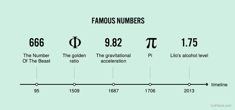 Famous numbers