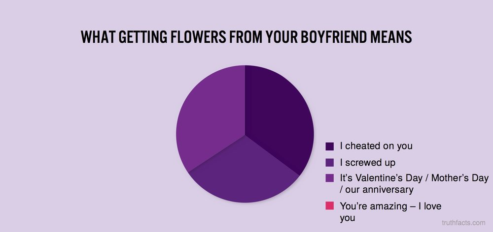 What getting flowers from your boyfriend means