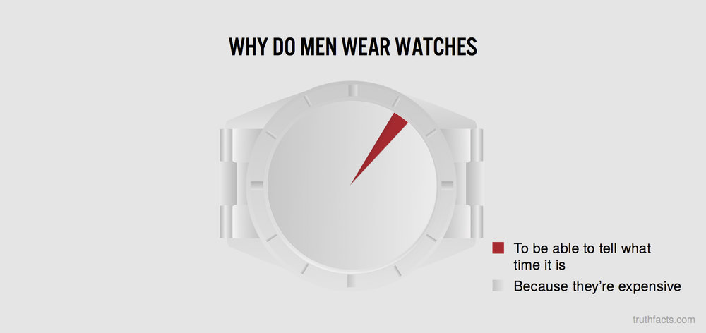 Why do men wear watches