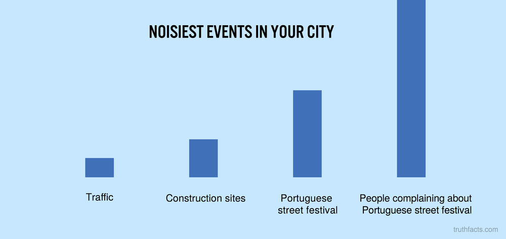 Noisiest events in your city