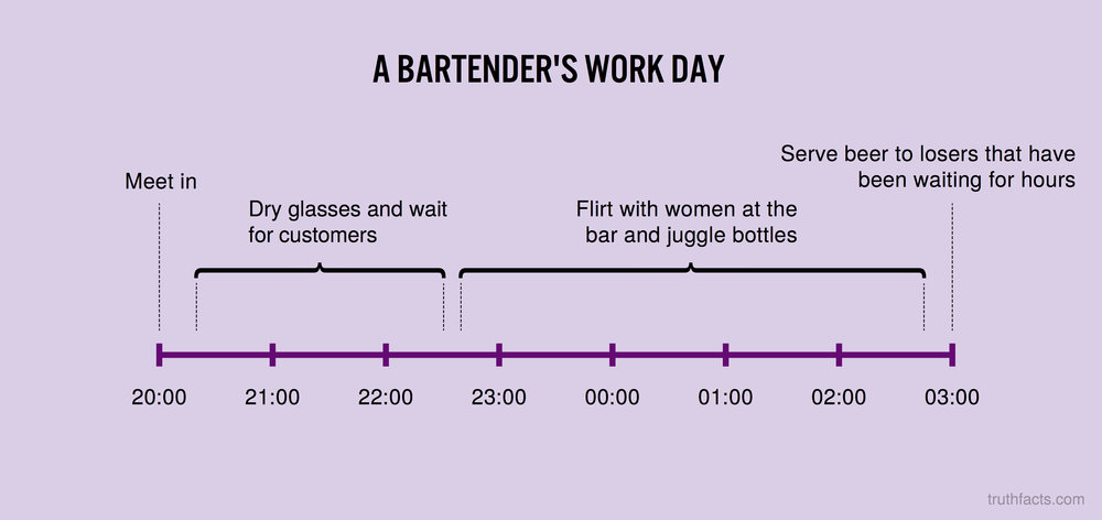 A bartender's work day