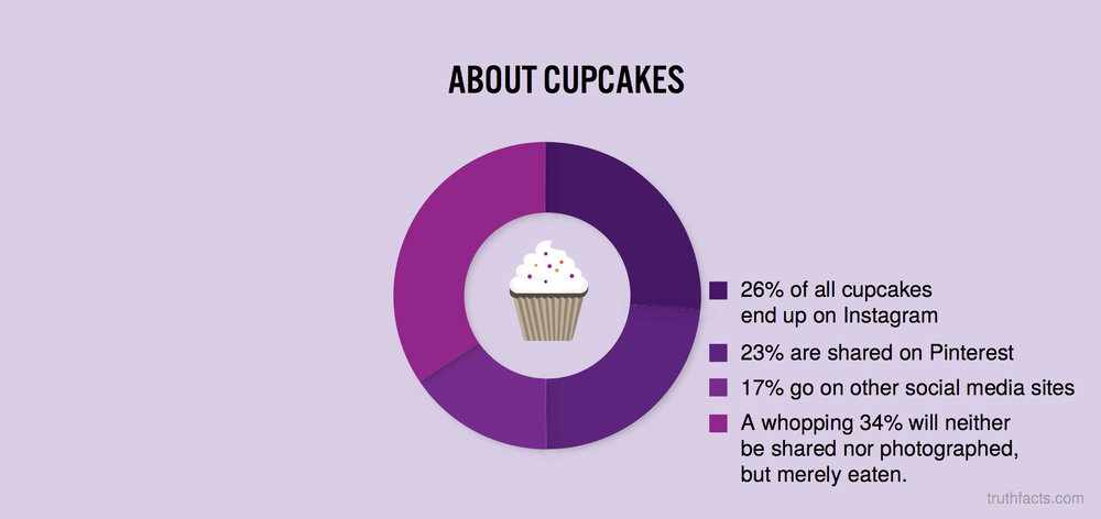 About cupcakes