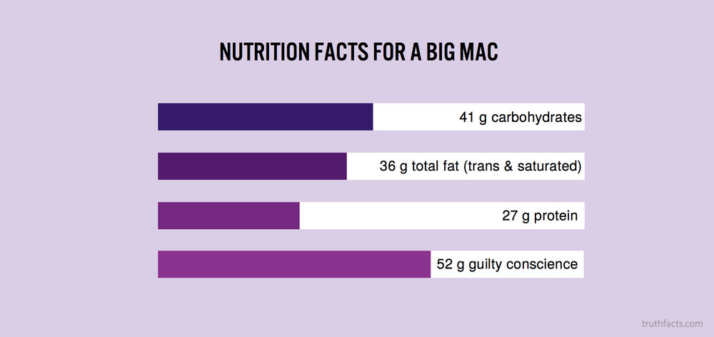 Nutrition facts for a big mac