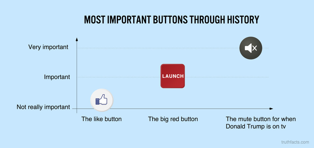 Most important buttons through history
