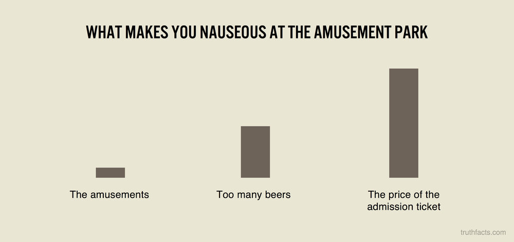 What makes you nauseous at the amusement park