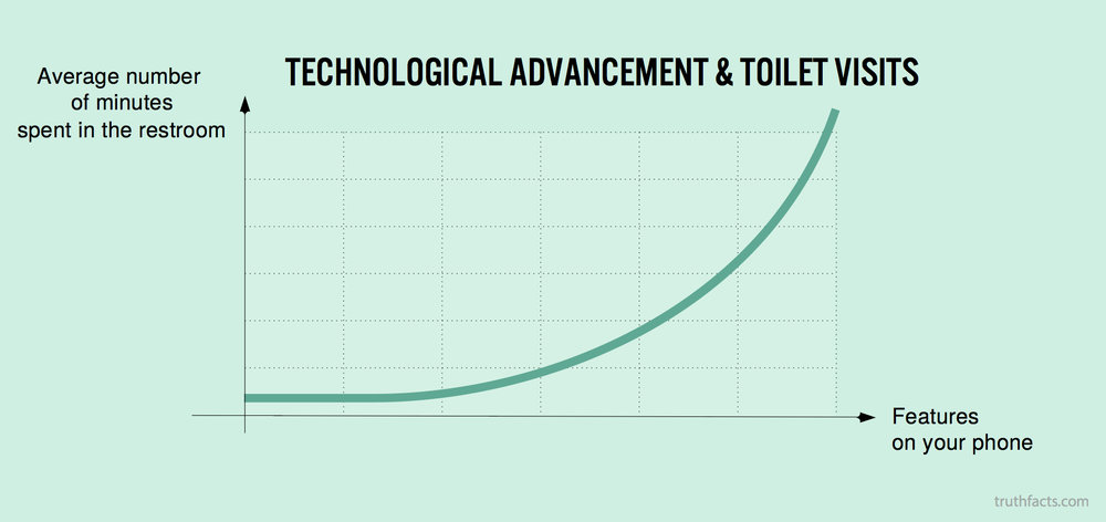 technological advancement & toilet visits