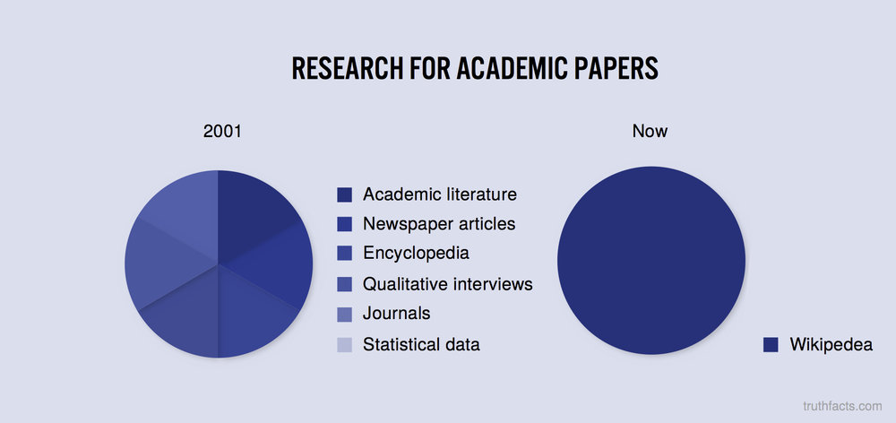 Research for academic papers
