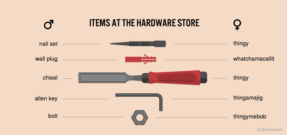 Items at the hardware store