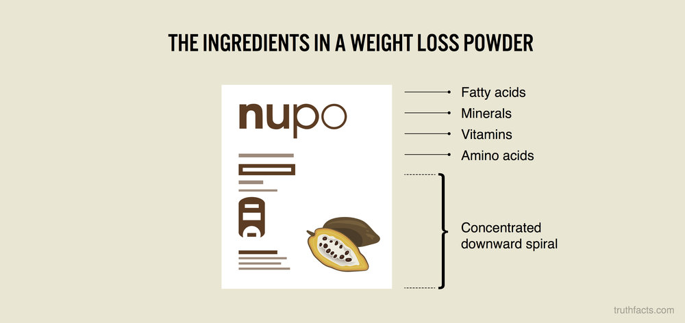 The ingredients in a weight loss powder