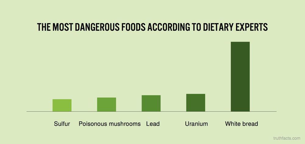 The most dangerous foods according to dietary experts