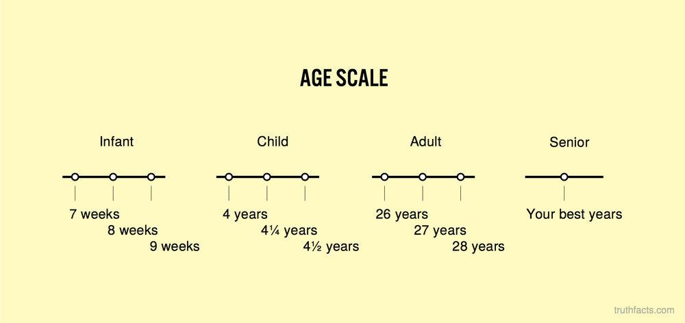 Age scale