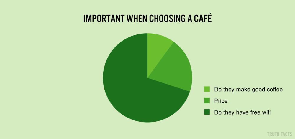 1361 US Vigtigt når du skal vælge en café.png