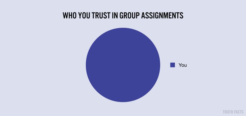 1365 US Hvem du stoler på i gruppearbejde.png