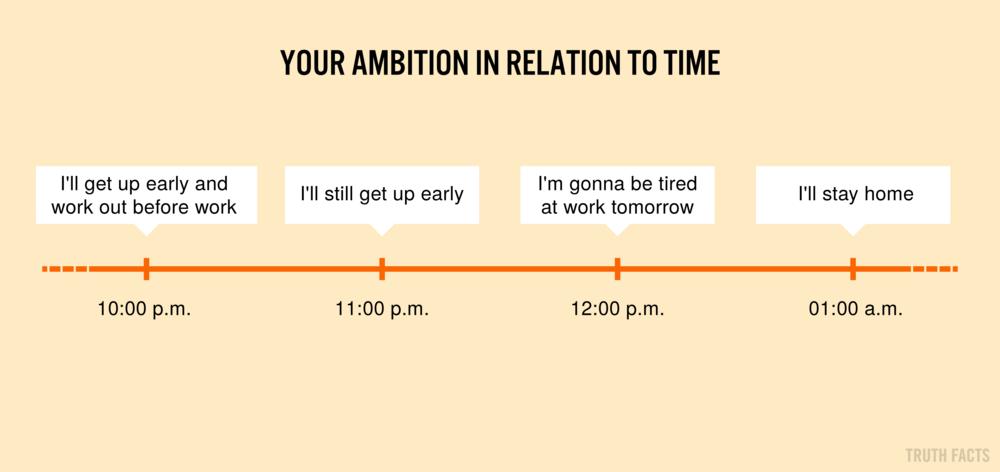 1377 US Din ambition i forhold til tid.png