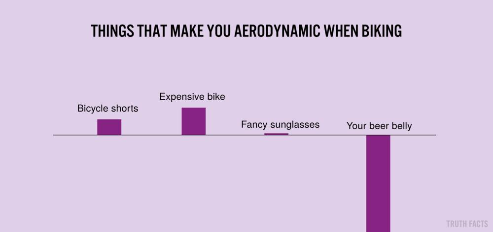 1386 US Ting der gør dig aerodynamisk når du cykler.png