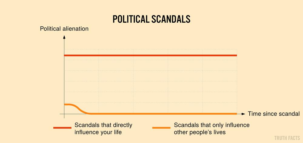 1394 US Politiske Skandaler.png