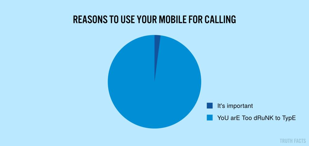1405 US Grunde til at du bruger mobilen til at ringe med.png