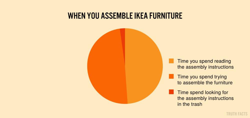 1410 US Når du samler IKEA møbler.png