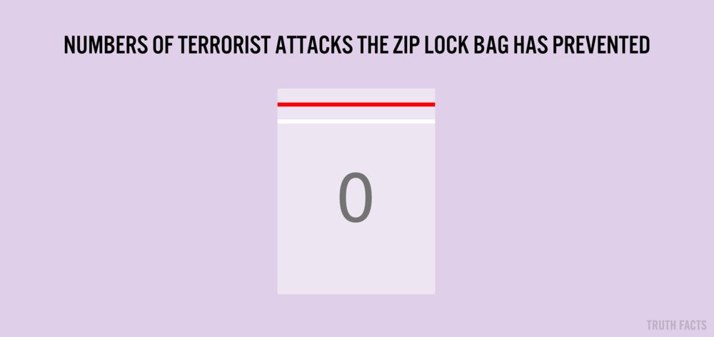 1441 US Antal terrorangreb zip-lock bagen har forhindret.png