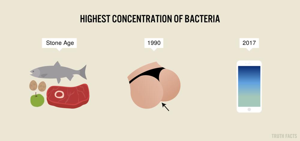 1491 US Steder med flest bakterier gennem tiden.png