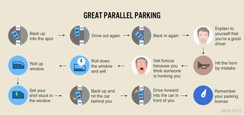 1493 US Den gode parallelparkering.png