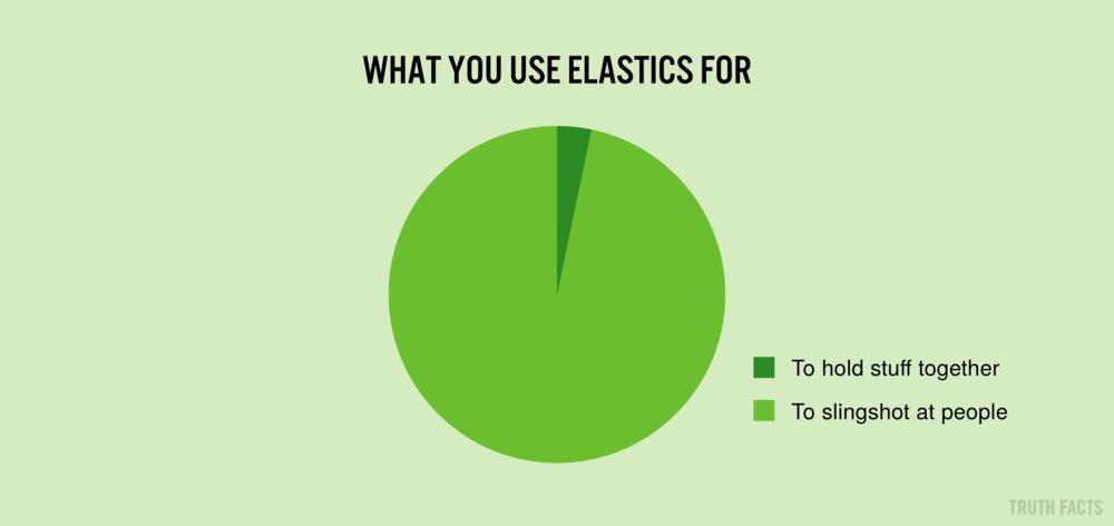 1569 US Hvad du bruger elastikker til.png
