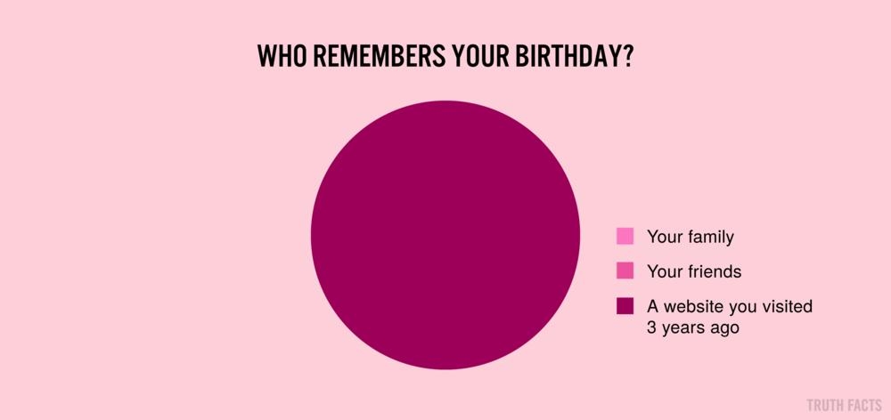 1655 US Hvem husker din fødselsdag.png