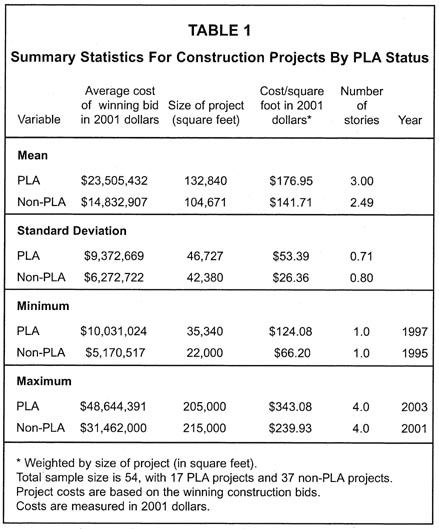 The Effects Of Project Labor Agreements In Massachusetts By Jonathan