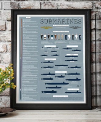 Find our History of Submarines Poster at 16Submarines