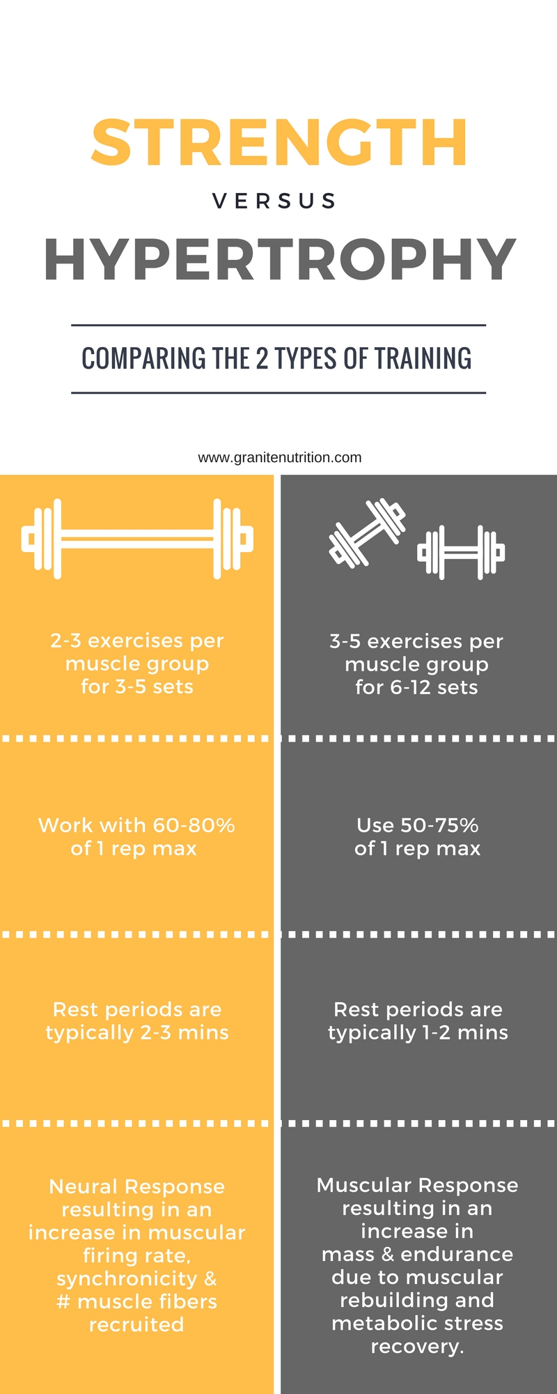 Strength vs Hypertrophy — Granite Nutrition