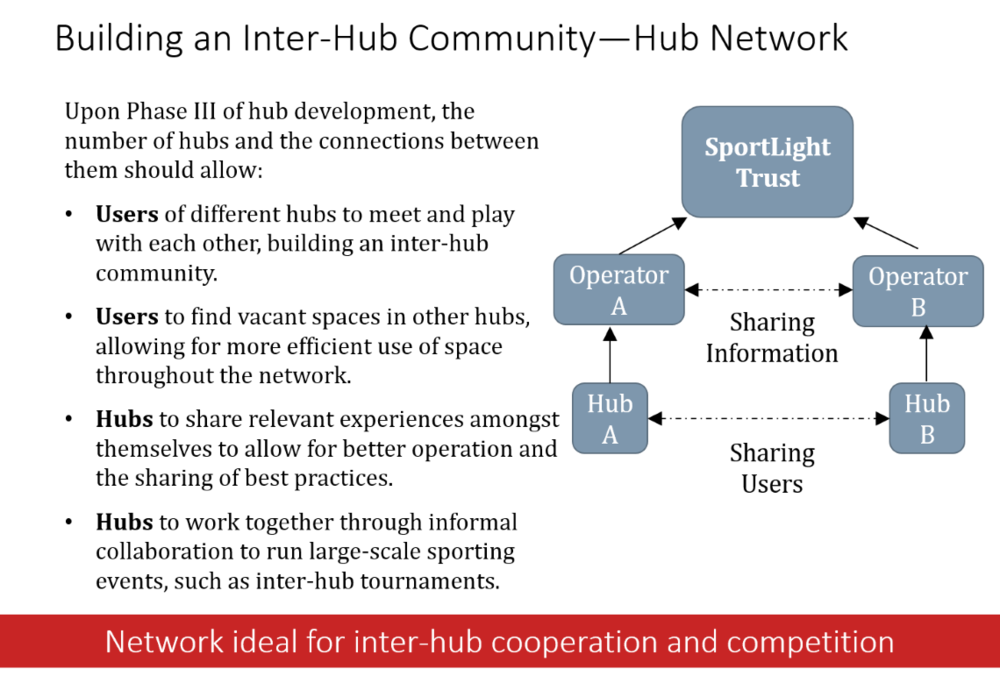 Slide - Hub Network.png