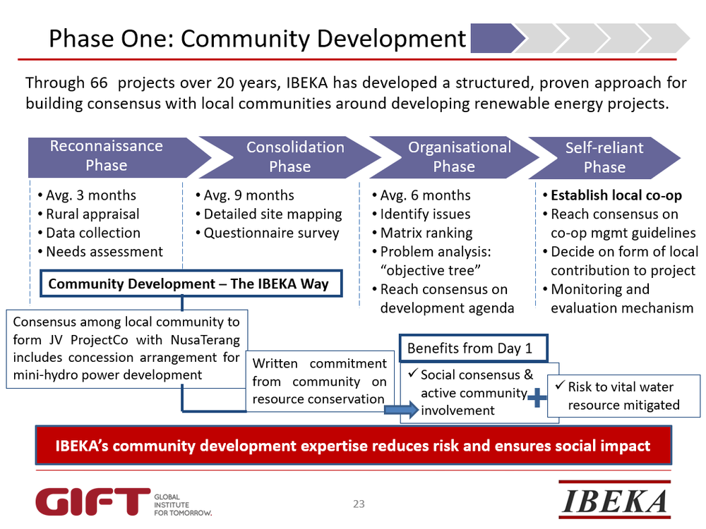 communitydevelopmentslide.png