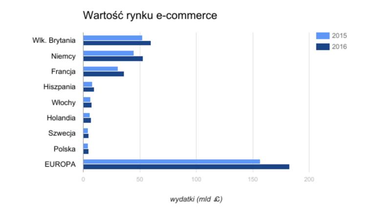 Źródło: http://e-gospodarka.org.pl