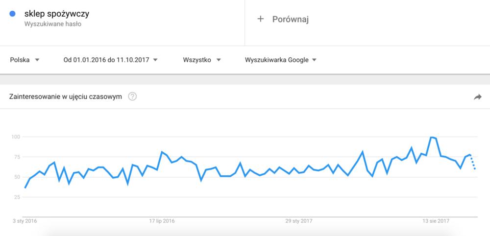 Sklep spozywczy_Google Trends.png