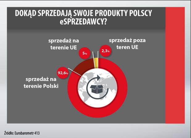 Dokad sprzedaja polskie sklepy.png
