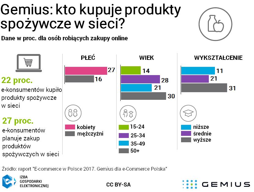 Produkty_spozywcze_w_ecommerce.png