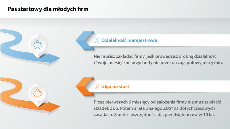 Źródło:mr.gov.pl