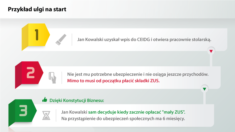 Źródło: mr.gov.pl