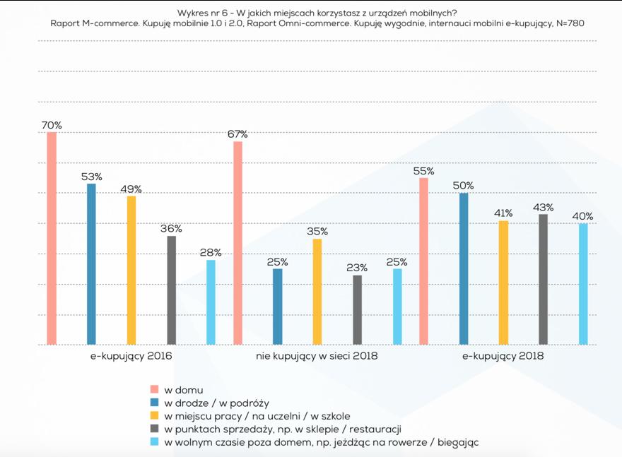Źródło:Raport Izby Gospodarki Elektronicznej opracowany przez Mobile Institute