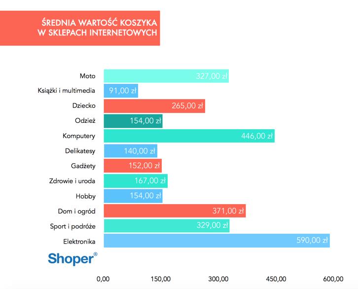 Raport Shoper Srednia Wartosc Koszyka.png