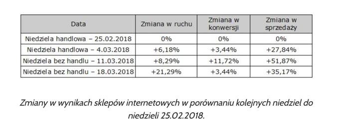 Źródło:traffictrends.pl