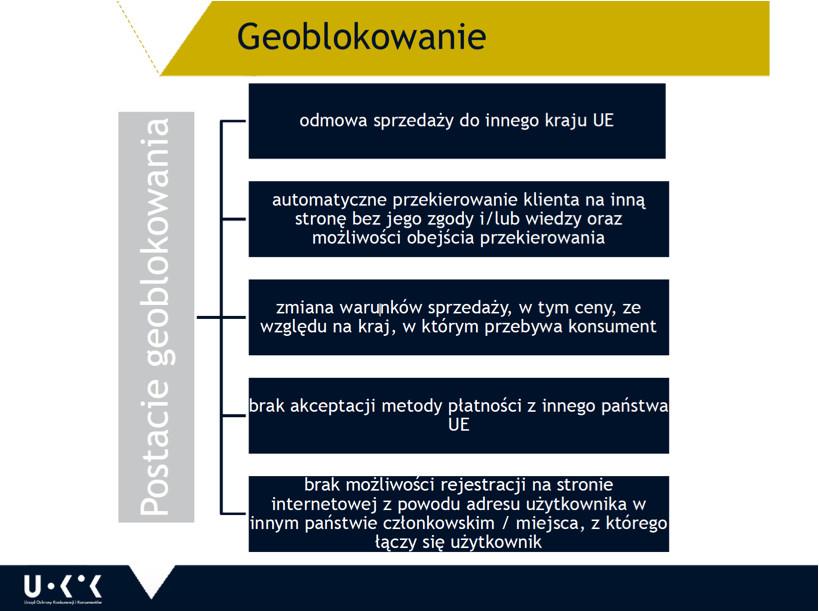 Geoblokowanie_rodzaje_UOKiK.jpg
