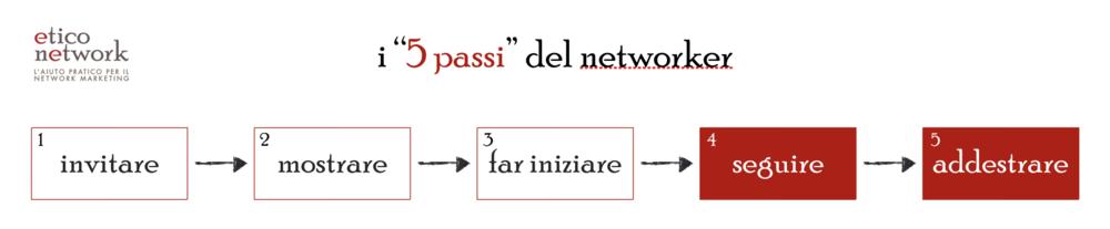 mappa mentale del networker