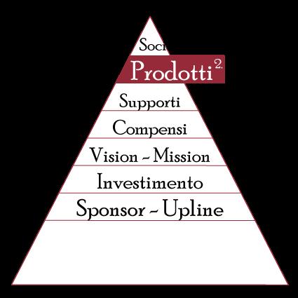 i prodotti nel network marketing