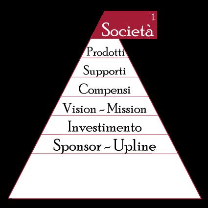 8 punti per scegliere il miglior network marketing