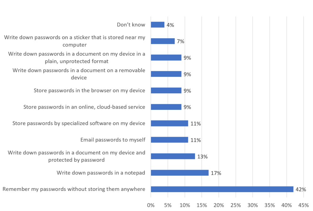 Source: Forrester Data Global Business Technographics® Workforce Benchmark Recontact Survey, 2017