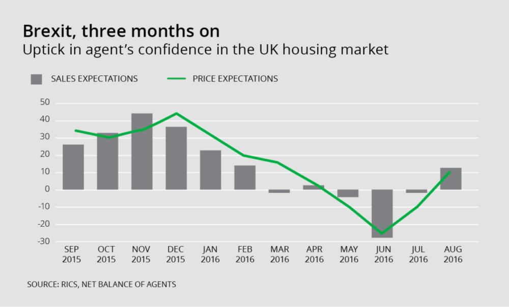 Brexit, three months on